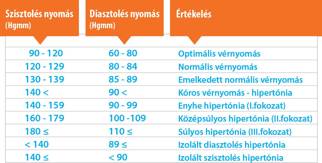 hogyan kell kezelni a magas vérnyomást idős korban lehetséges-e fogyatékosságot kapni 3 fokos magas vérnyomás esetén